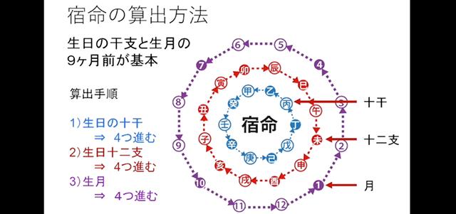 九星気学の要素を図解した画像