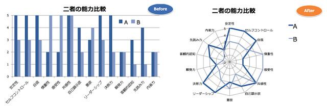 清水久三子の表・グラフ作成術