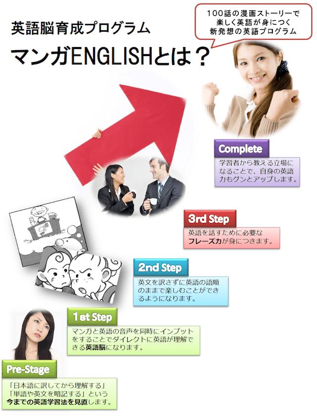 英語脳育成プログラム マンガENGLISHとは?100話の漫画ストーリーで楽しく英語が身につく新発想の英語プログラム。プレステージ「日本語に訳してから理解する」「単語や英文を暗記する」という今までの英語学習法を見直します。ファーストステップ - マンガと英語の音声を同時にインプットをすることでダイレクトに英語が理解できる英語脳になります。セカンドステップ - 英文を訳さずに英語の語順のままで楽しむことができるようになります。サードステップ - 英語を話すために必要なフレーズ力が身につきます。コンプリート - 学習者から教える立場になることで、自身の英語力もグンとアップします。