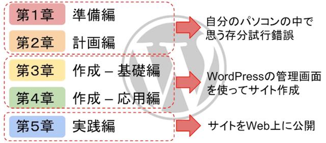プロ並みのWordPress講座の構成