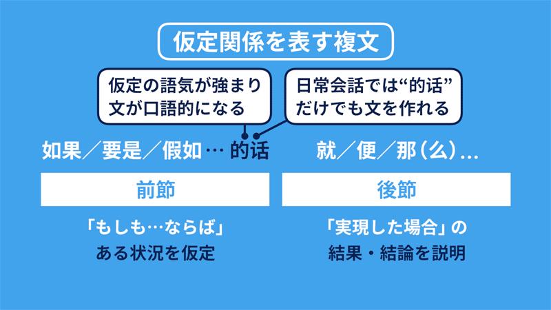 オンラインで中国語の複文を学習